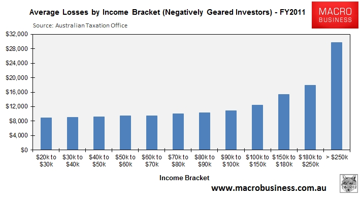 Average-Loss-By-Income-Bracket_3