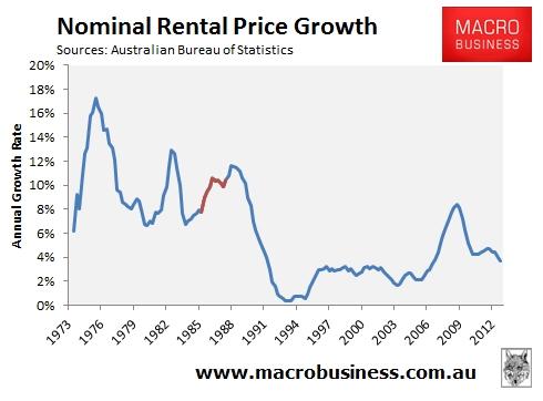 Nominal-Rental-Price Growth_6