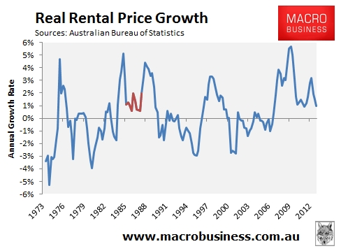 Real-Rental-Price-Growth_7