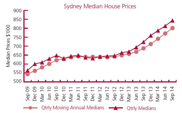 Blacktown Property Prices