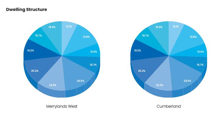 CMA National Property Data
